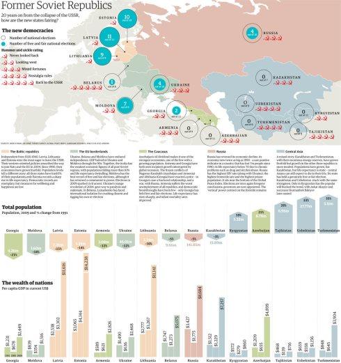 Former Soviet Socialist Republics