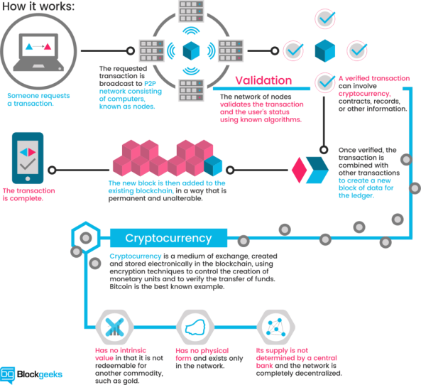 cryptocurrency blockchain